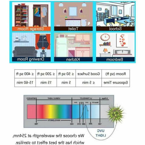 60W LED Household Disinfection